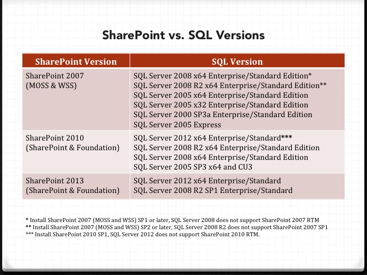SharePoint Checklist | Enrique Chumbes: IT Chatterbox